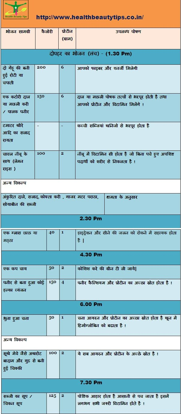 pregnancy-diet-chart-in-hindi , Healthy food for pregnant women,pregnancy food guide in hindi
