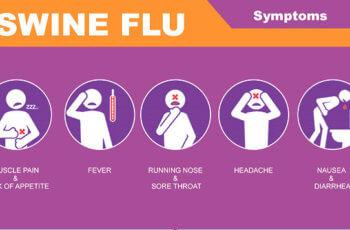 स्वाइन फ्लू लक्षण जाँच Swine influenza