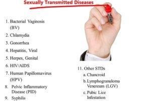 एसटीडी रोग : कारण, लक्षण, बचाव तथा एसटीडी रोग सूची std rog kya hai karan bachav suchi